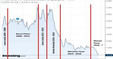 Tudi Slovenija v polju negativnih obrestnih mer, vendar ne po lastni zaslugi
