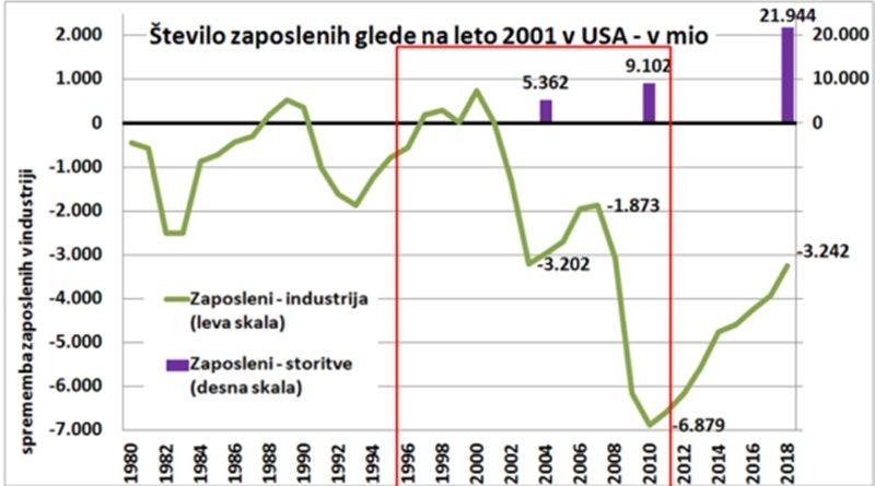 Je res samo globalizacija kriva za zmanjšanje zaposlenosti v industriji?