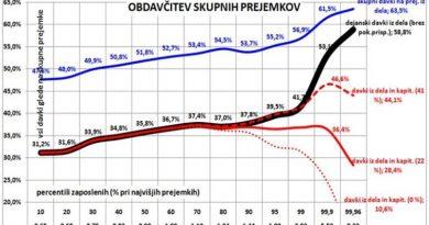 Pregled celotne obdavčitve prejemkov prebivalstva v Sloveniji – III. del