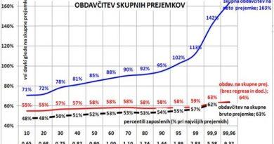 Pregled celotne obdavčitve prejemkov v Sloveniji – II. del