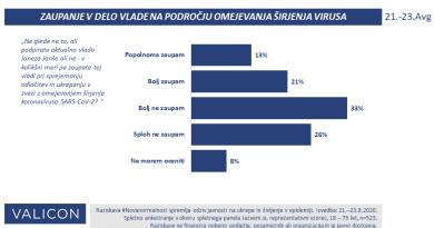 Vladi glede kronaukrepov zaupa tretjina, več kot polovica ne. Karantena prepozen ukrep